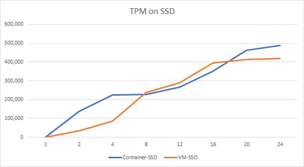 Sabin io | SQL Server Container Performance