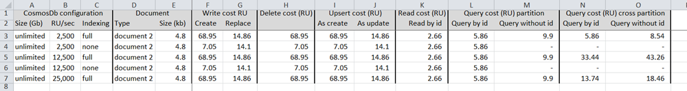 CosmosDb Baseline Partition RU Costs via REST