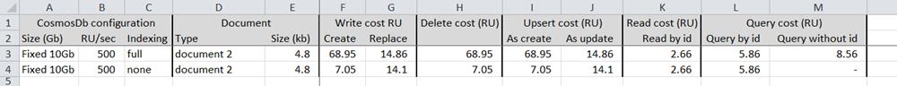 CosmosDb Baseline Standard RU Costs